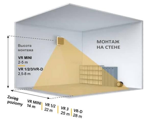Необходимо обеспечить минимальное расстояние 25-30 см (VR Mini)